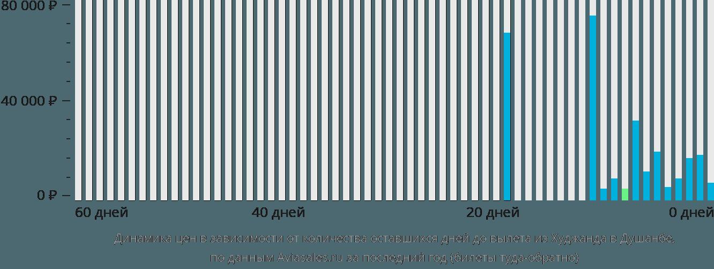 Динамика цен в зависимости от количества оставшихся дней до вылета из Худжанда в Душанбе