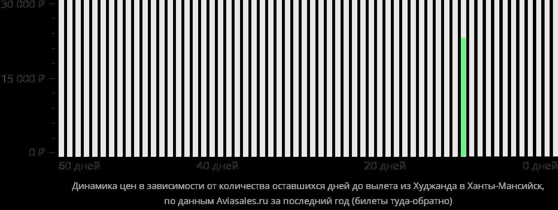 Динамика цен в зависимости от количества оставшихся дней до вылета из Худжанда в Ханты-Мансийск