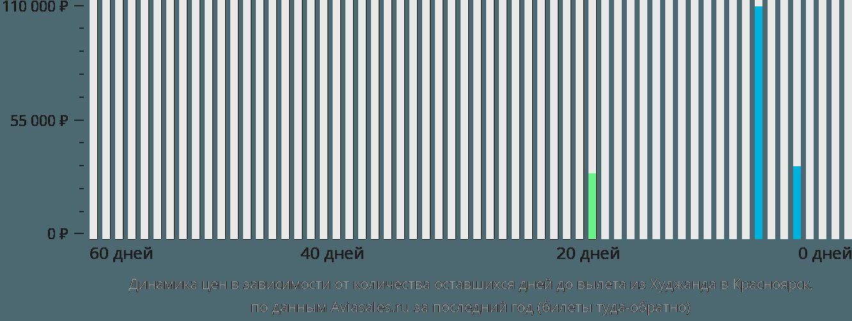 Динамика цен в зависимости от количества оставшихся дней до вылета из Худжанда в Красноярск