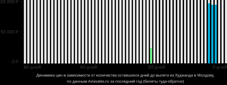Динамика цен в зависимости от количества оставшихся дней до вылета из Худжанда в Молдову