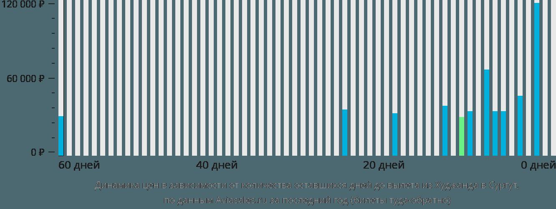Динамика цен в зависимости от количества оставшихся дней до вылета из Худжанда в Сургут