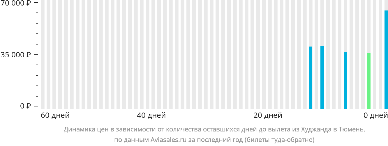 Динамика цен в зависимости от количества оставшихся дней до вылета из Худжанда в Тюмень