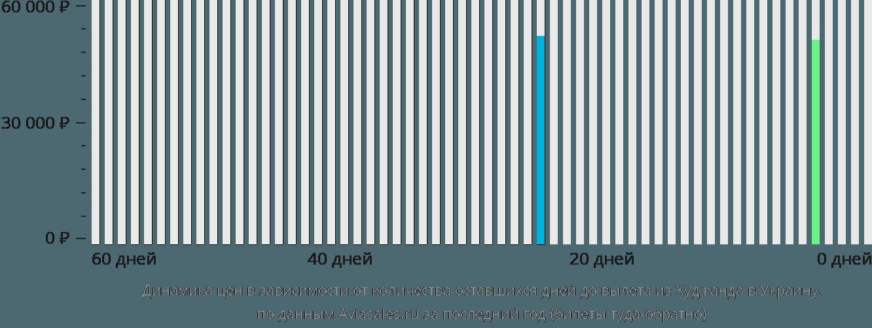 Динамика цен в зависимости от количества оставшихся дней до вылета из Худжанда в Украину