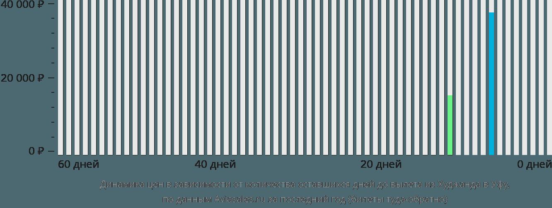 Динамика цен в зависимости от количества оставшихся дней до вылета из Худжанда в Уфу