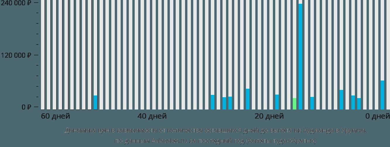 Динамика цен в зависимости от количества оставшихся дней до вылета из Худжанда в Урумчи