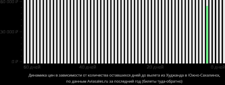 Динамика цен в зависимости от количества оставшихся дней до вылета из Худжанда в Южно-Сахалинск