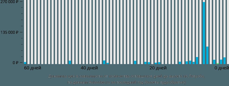 Динамика цен в зависимости от количества оставшихся дней до вылета из Латроба