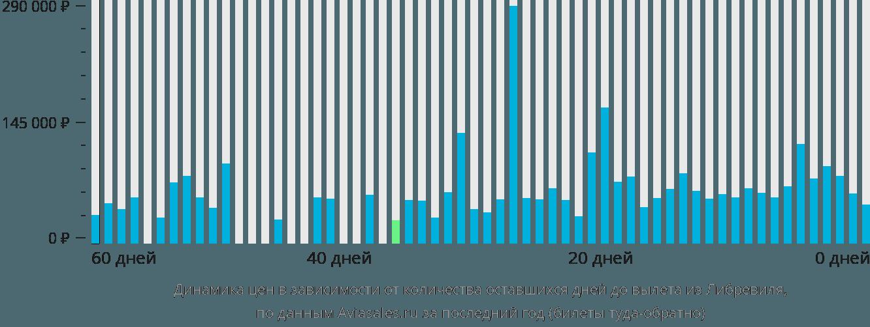 Динамика цен в зависимости от количества оставшихся дней до вылета из Либревиля