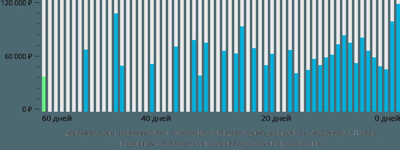 Динамика цен в зависимости от количества оставшихся дней до вылета из Либревиля в Париж