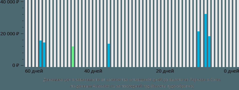 Динамика цен в зависимости от количества оставшихся дней до вылета из Ларнаки в Сочи