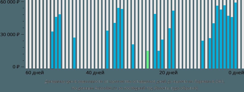 Динамика цен в зависимости от количества оставшихся дней до вылета из Ларнаки в ОАЭ
