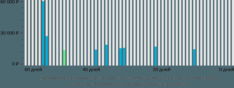 Динамика цен в зависимости от количества оставшихся дней до вылета из Ларнаки в Малагу