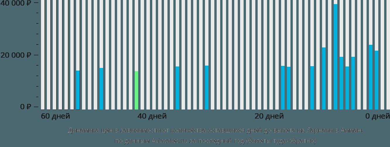 Динамика цен в зависимости от количества оставшихся дней до вылета из Ларнаки в Амман
