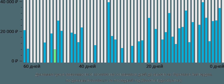 Динамика цен в зависимости от количества оставшихся дней до вылета из Ларнаки в Амстердам