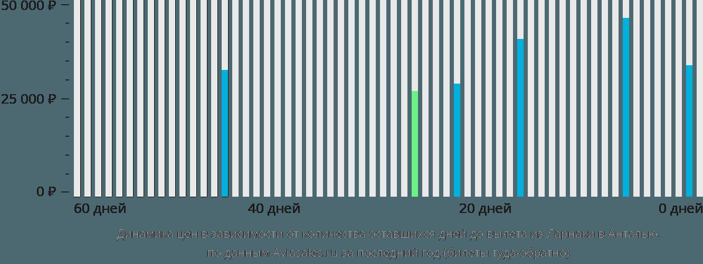 Динамика цен в зависимости от количества оставшихся дней до вылета из Ларнаки в Анталью