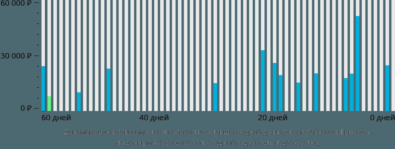 Динамика цен в зависимости от количества оставшихся дней до вылета из Ларнаки в Брюссель