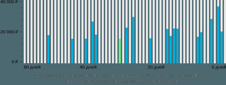 Динамика цен в зависимости от количества оставшихся дней до вылета из Ларнаки в Беларусь
