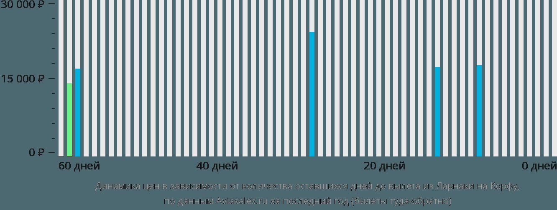 Динамика цен в зависимости от количества оставшихся дней до вылета из Ларнаки на Корфу