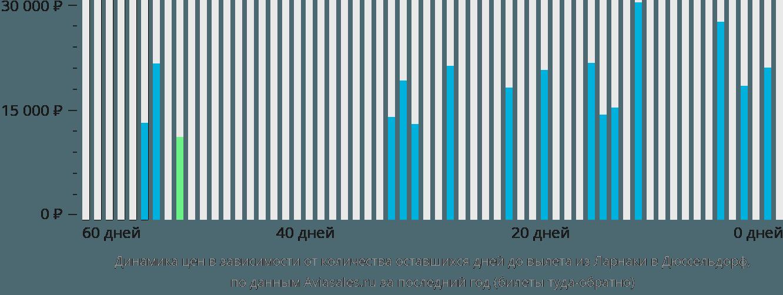 Динамика цен в зависимости от количества оставшихся дней до вылета из Ларнаки в Дюссельдорф
