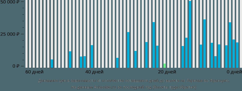 Динамика цен в зависимости от количества оставшихся дней до вылета из Ларнаки во Францию