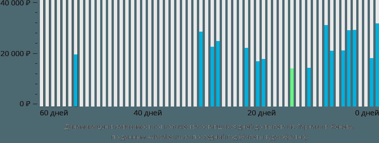 Динамика цен в зависимости от количества оставшихся дней до вылета из Ларнаки в Женеву