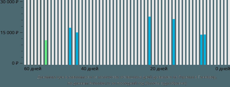 Динамика цен в зависимости от количества оставшихся дней до вылета из Ларнаки в Ганновер