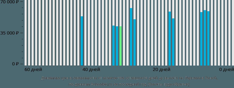 Динамика цен в зависимости от количества оставшихся дней до вылета из Ларнаки в Ханой