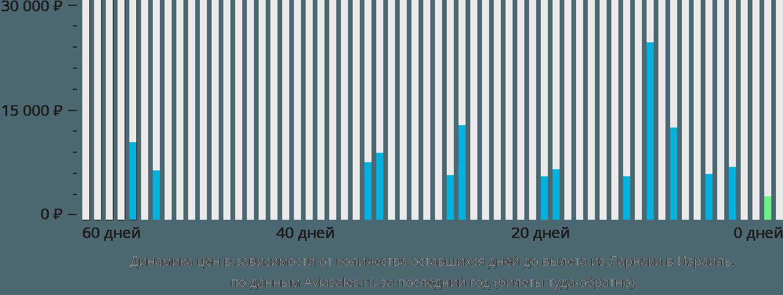 Динамика цен в зависимости от количества оставшихся дней до вылета из Ларнаки в Израиль