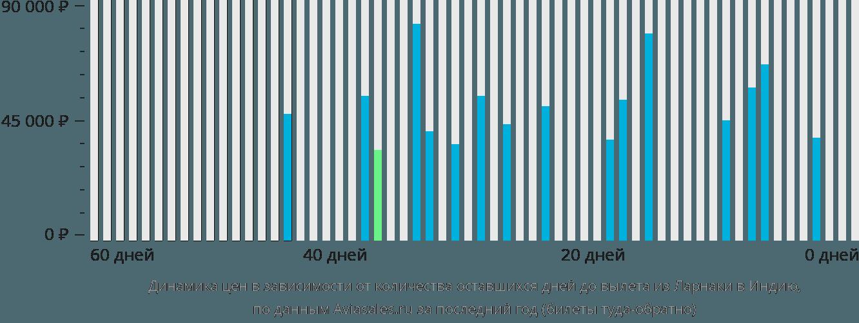Динамика цен в зависимости от количества оставшихся дней до вылета из Ларнаки в Индию