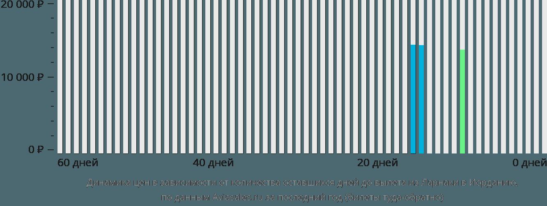 Динамика цен в зависимости от количества оставшихся дней до вылета из Ларнаки в Иорданию