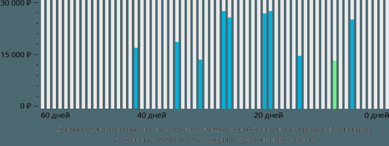 Динамика цен в зависимости от количества оставшихся дней до вылета из Ларнаки в Калининград