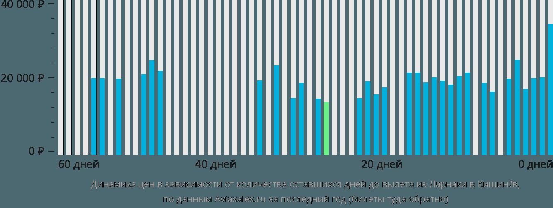 Динамика цен в зависимости от количества оставшихся дней до вылета из Ларнаки в Кишинёв