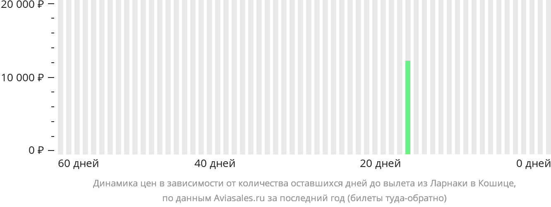 Динамика цен в зависимости от количества оставшихся дней до вылета из Ларнаки в Кошице