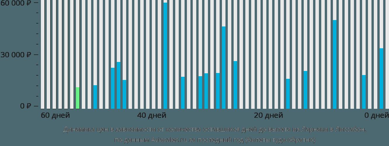 Динамика цен в зависимости от количества оставшихся дней до вылета из Ларнаки в Лиссабон