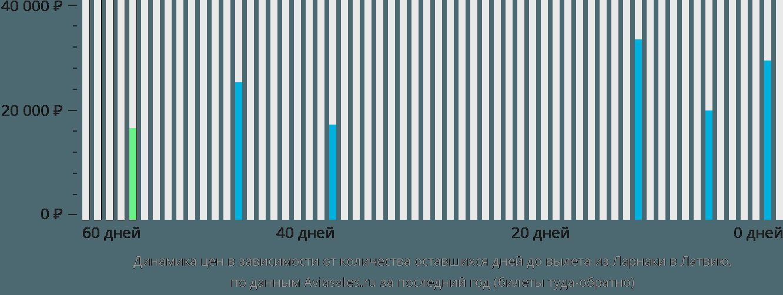 Динамика цен в зависимости от количества оставшихся дней до вылета из Ларнаки в Латвию