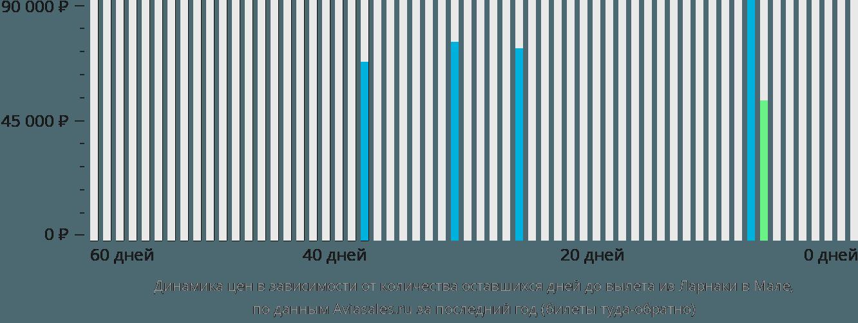 Динамика цен в зависимости от количества оставшихся дней до вылета из Ларнаки в Мале