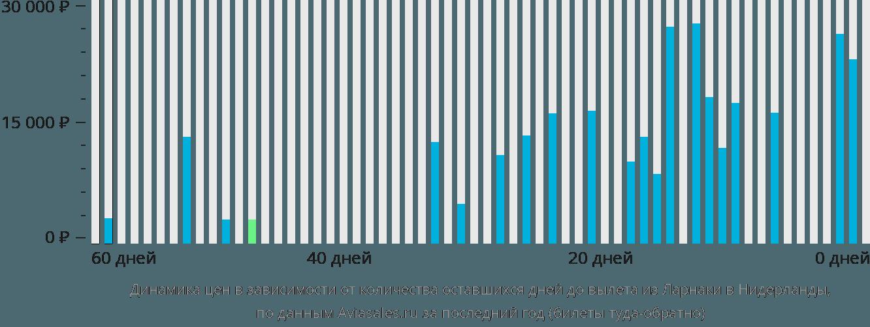 Динамика цен в зависимости от количества оставшихся дней до вылета из Ларнаки в Нидерланды