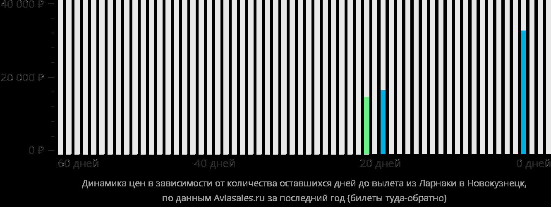 Динамика цен в зависимости от количества оставшихся дней до вылета из Ларнаки в Новокузнецк