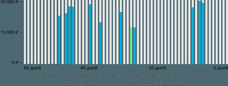 Динамика цен в зависимости от количества оставшихся дней до вылета из Ларнаки в Омск