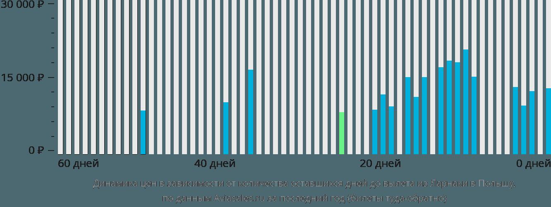 Динамика цен в зависимости от количества оставшихся дней до вылета из Ларнаки в Польшу