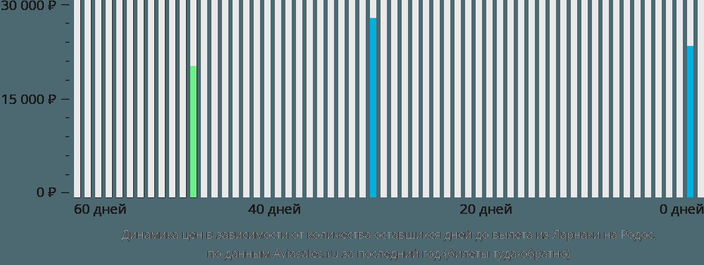 Динамика цен в зависимости от количества оставшихся дней до вылета из Ларнаки на Родос