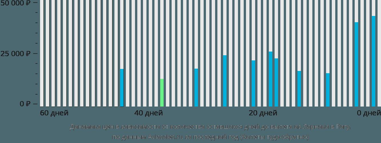 Динамика цен в зависимости от количества оставшихся дней до вылета из Ларнаки в Ригу