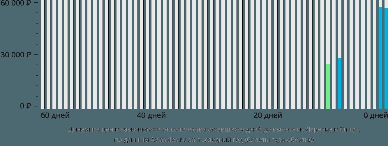 Динамика цен в зависимости от количества оставшихся дней до вылета из Ларнаки в Сплит