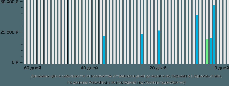 Динамика цен в зависимости от количества оставшихся дней до вылета из Ларнаки в Шарм-эль-Шейх