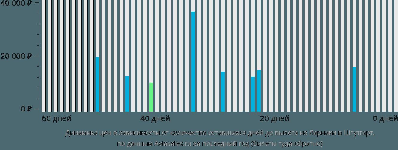 Динамика цен в зависимости от количества оставшихся дней до вылета из Ларнаки в Штутгарт