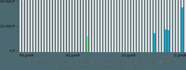 Динамика цен в зависимости от количества оставшихся дней до вылета из Ларнаки в Подгорицу
