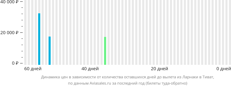 Динамика цен в зависимости от количества оставшихся дней до вылета из Ларнаки в Тиват