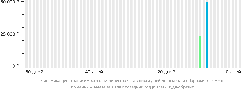 Динамика цен в зависимости от количества оставшихся дней до вылета из Ларнаки в Тюмень
