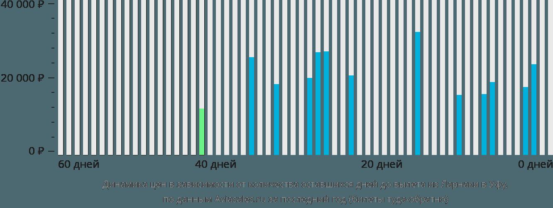 Динамика цен в зависимости от количества оставшихся дней до вылета из Ларнаки в Уфу