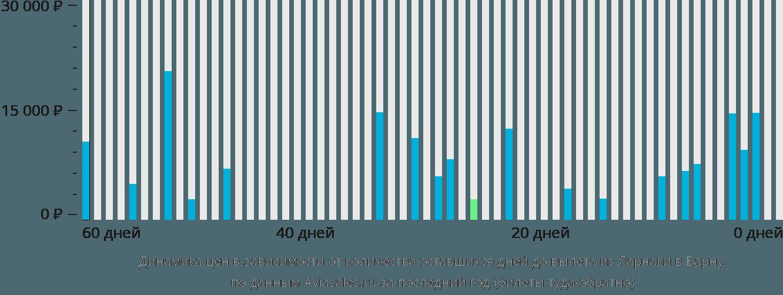 Динамика цен в зависимости от количества оставшихся дней до вылета из Ларнаки в Варну